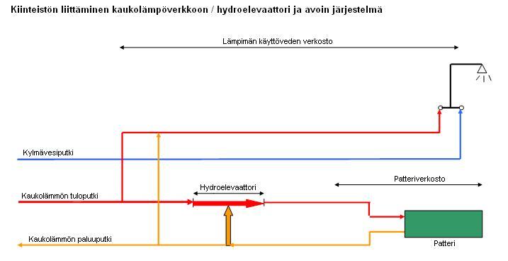 HydroAvoin