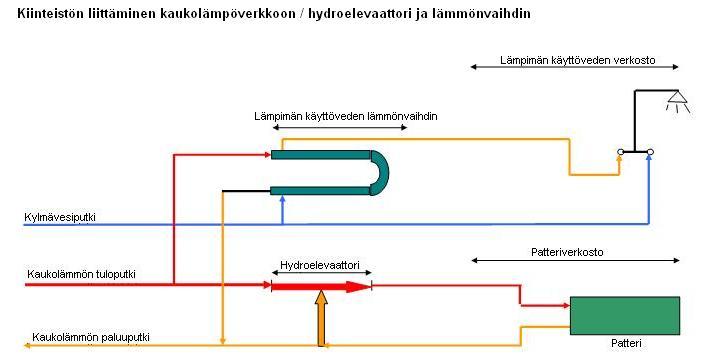 Hydroelevaattori